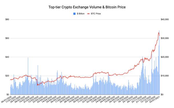 ethereum bitcoin market)