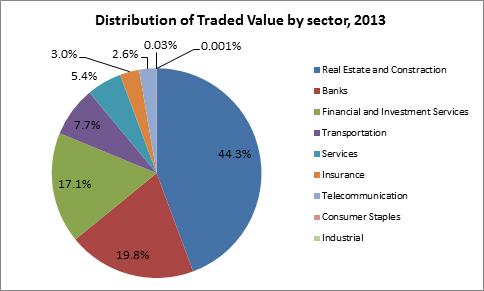 Dubai Financial Market Performance 2013