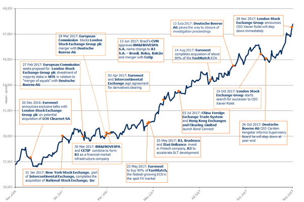 FTSE Mondo Visione Exchanges Index Up By 6 4% In November, Up 30