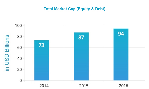 Commodity market analysis Dubai / Call option stock Dubai