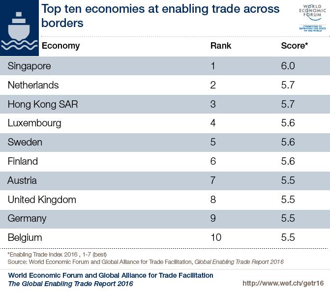 WEF Top Ten Economies enabling Trade across border